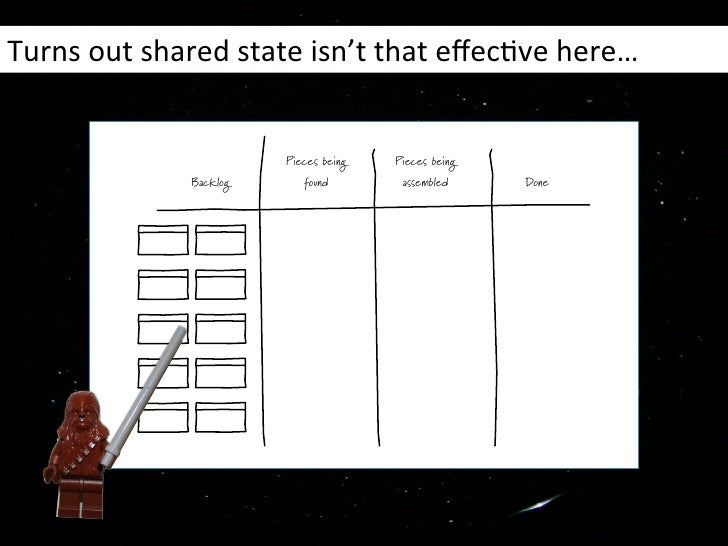 Turns out shared state isn't that effecHve here…                                Pieces being   Pieces being...