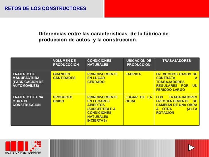 Diferencias entre las características  de la fábrica de producción de autos  y la construcción. RETOS DE LOS CONSTRUCTORES...