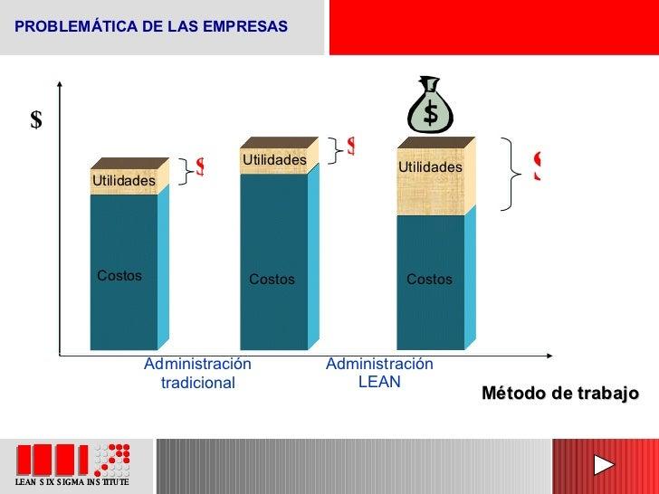 PROBLEMÁTICA DE LAS EMPRESAS Costos Utilidades Administración tradicional $ $ Método de trabajo Costos Utilidades $ Admini...
