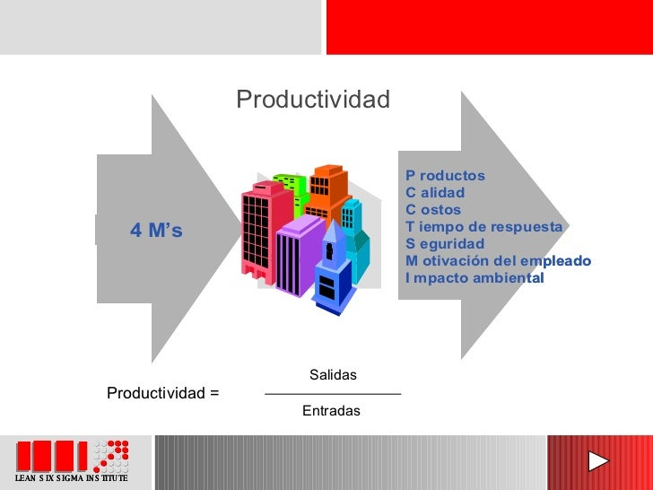 Productividad Productividad = Salidas Entradas