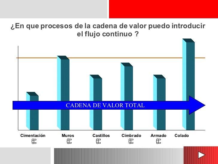 ¿En que procesos de la cadena de valor puedo introducir el flujo continuo ? Cimentación Muros Castillos Cimbrado Armado Co...