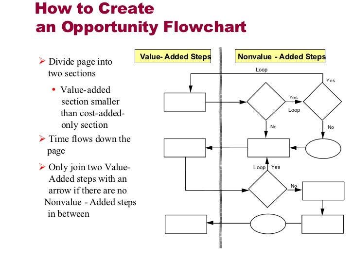 Lean workflow diagram data wiring diagrams lean workflow diagram auto wiring diagram today u2022 rh init org uk lean recruitment process workflow ccuart Choice Image