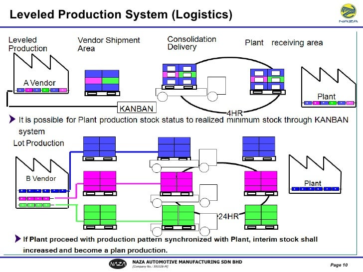 industry logistics system Jarrett logistics systems, inc, (jls) is a third party logistics (3pl) company that  specializes  why companies in the aerospace & defense industry choose us.