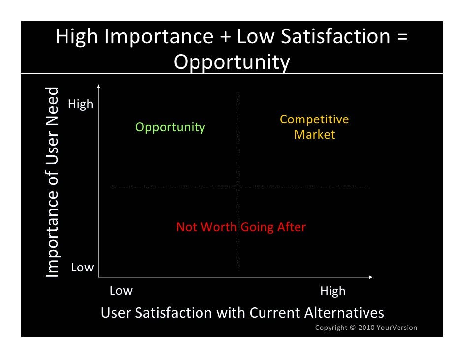 HighImportance+LowSatisfaction= ImportanceofUserNeed                         Opportunity                          ...