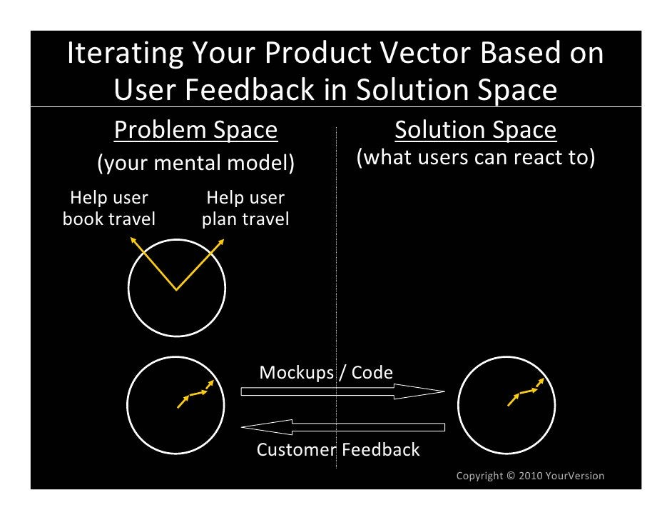 IteratingYourProductVectorBasedon     UserFeedbackinSolutionSpace       ProblemSpace                   Solution...