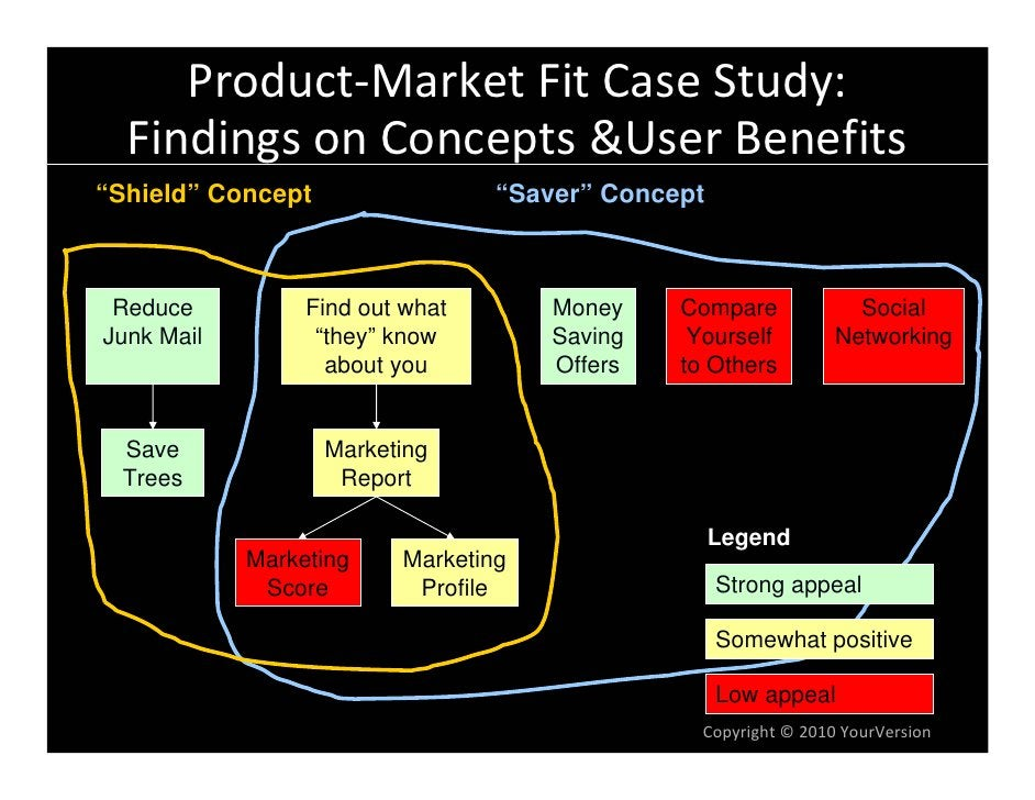 """Product‐MarketFitCaseStudy:   FindingsonConcepts&UserBenefits """"Shield"""" Concept                 """"Saver"""" Concept     ..."""