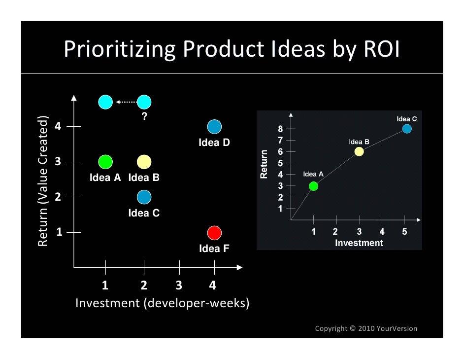 PrioritizingProductIdeasbyROI                                           ? Return(ValueCreated)                      ...