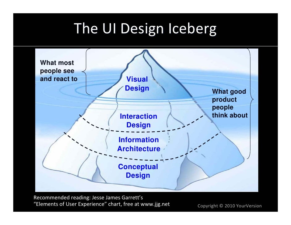 The UI Design Iceberg   What most   people see   and react to                       Visual                                ...