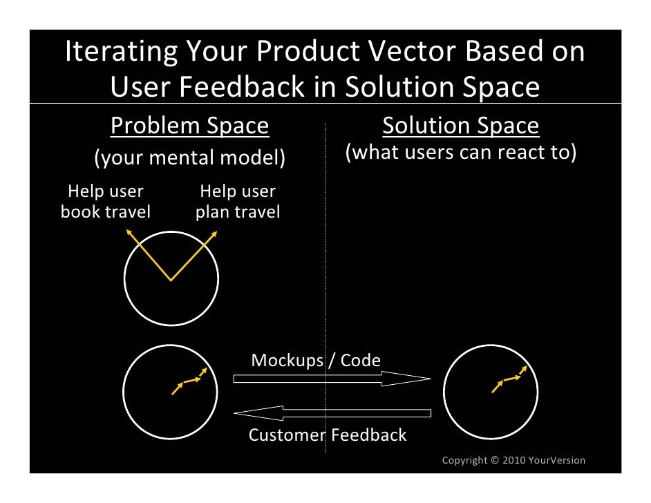 Iterating Your Product Vector Based on      User Feedback in Solution Space       Problem Space                   Solution...