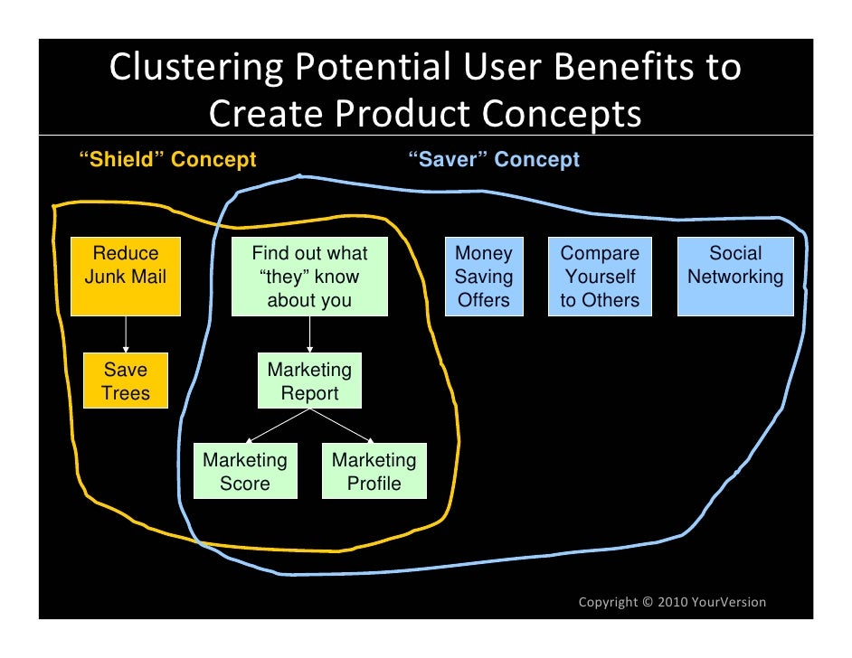 "Clustering Potential User Benefits to          Create Product Concepts ""Shield"" Concept                 ""Saver"" Concept   ..."