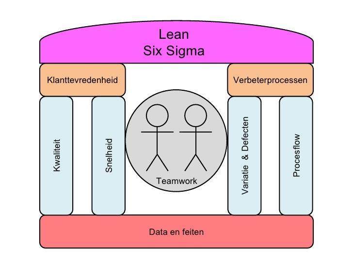 Data en feiten Klanttevredenheid Verbeterprocessen Kwaliteit Snelheid Variatie  & Defecten Procesflow Lean Six Sigma Teamw...
