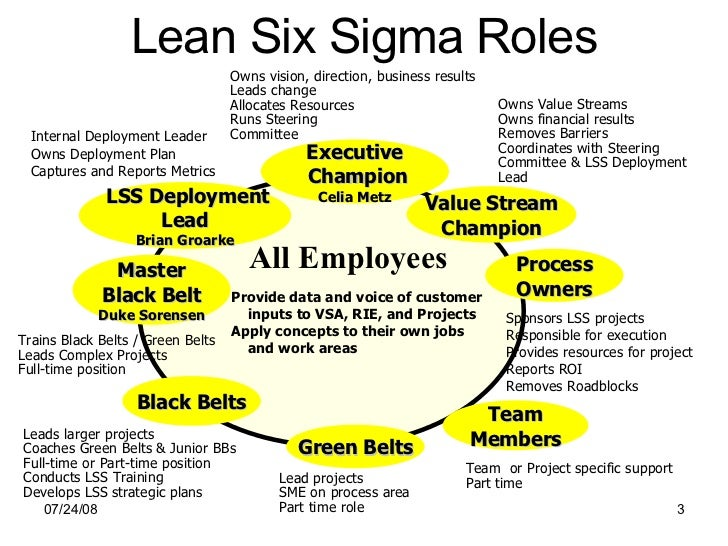 dynamic seal mba six sigma Be integrated with systems dynamic to establish a new quality six-sigma will be conferred into a dynamic business environment seal leakage, unbalanced.