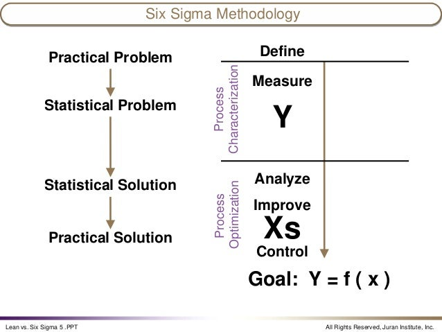 how to think about lean vs six sigma youtube