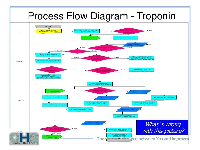 Lean, six sigma and emotional intelligence Kanban Process Flow Diagram Scrum Process Flow Diagram Lessons Learned Process Flow Diagram