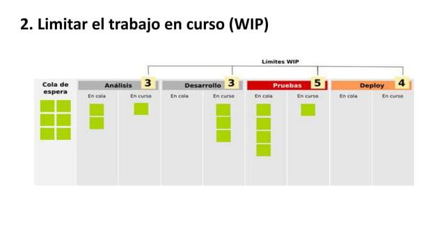 2. Limitar el trabajo en curso (WIP)