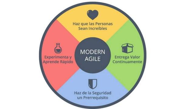 Principios del Manifiesto Ágil  Nuestra mayor prioridad es satisfacer al cliente mediante la entrega temprana y continua ...