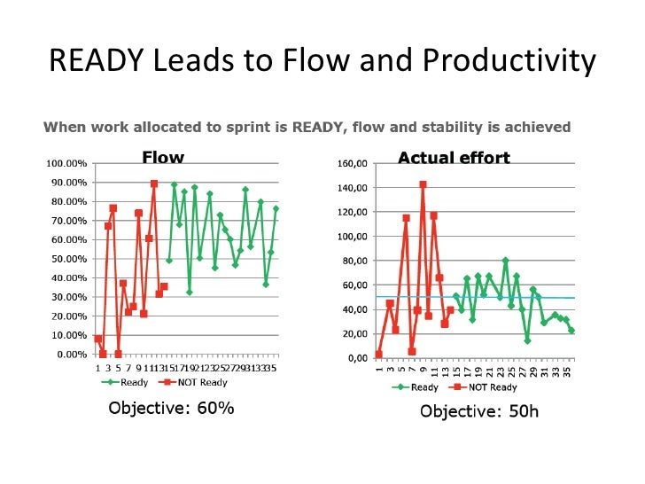 Lean agile metrics and kpis br 11 fandeluxe Gallery