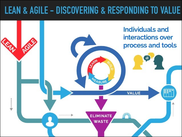 LEAN & AGILE - DISCOVERING & RESPONDING TO VALUE