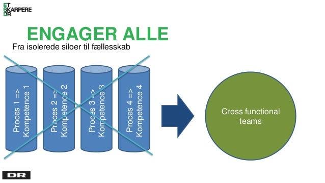 ENGAGER ALLE Fra isolerede siloer til fællesskab Proces1=> Kompetence1 Proces2=> Kompetence2 Proces3=> Kompetence3 Proces4...