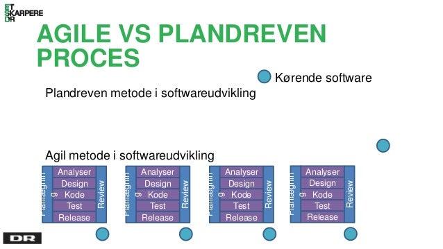 AGILE VS PLANDREVEN PROCES Plandreven metode i softwareudvikling Kørende software Agil metode i softwareudvikling Analyser...