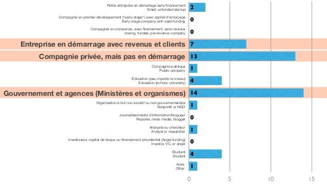 Lean analytics from Web A Quebec mars 2014 Slide 3