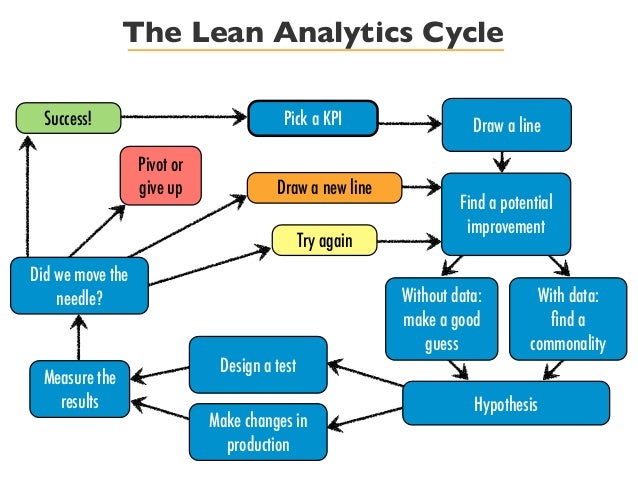 An image view of the lean analytics cycle.
