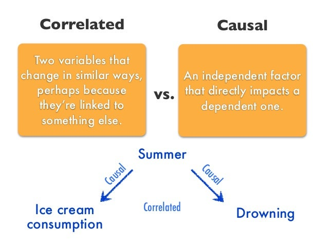 causation correlation checkpoint Checkpoint: causation and correlation view the causation and correlation presentation compare and contrast causation and correlation in a 200- to 300-word post.