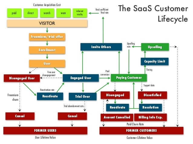 The SaaS CustomerLifecycleCustomer Acquisition Costpaid direct search wominherentviralityVISITORFreemium/trial offerEnroll...