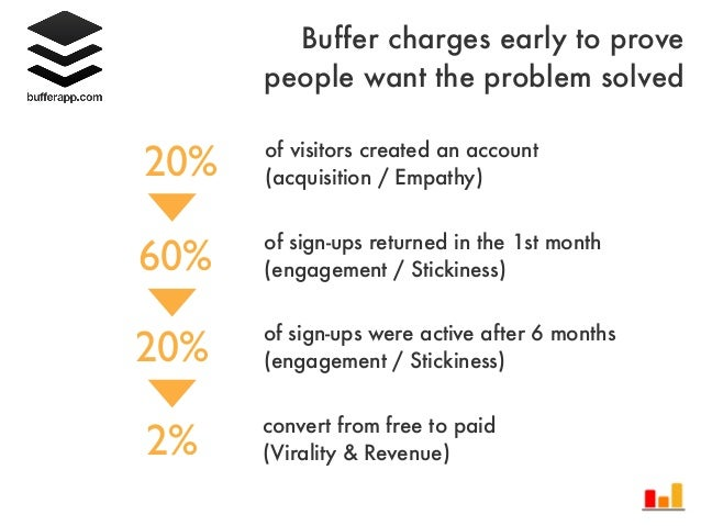 20%60%20%2%of visitors created an account(acquisition / Empathy)of sign-ups returned in the 1st month(engagement / Stickin...