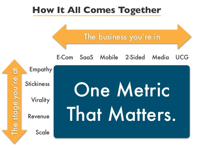 One MetricThat Matters.How It All Comes TogetherThe business you're inE-Com SaaS Mobile 2-Sided Media UCGEmpathyStickiness...