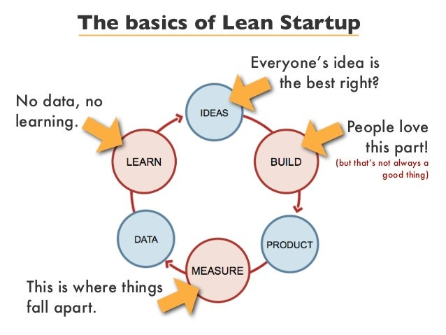 The basics of Lean StartupEveryone's idea isthe best right?People lovethis part!(but that's not always agood thing)This is...