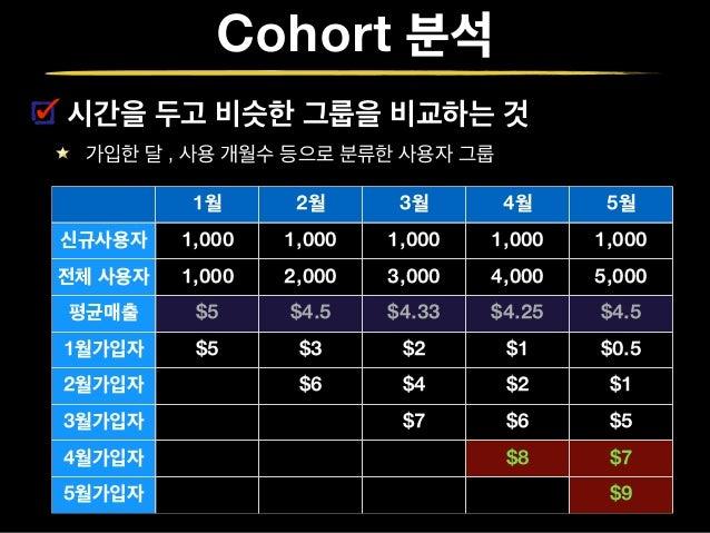 Cohort with GA Google Analytics 로 Cohort 를 쉽게 뽑아내기 http://blog.rjmetrics.com/2012/08/22/the-best-method-for-cohort-analys...