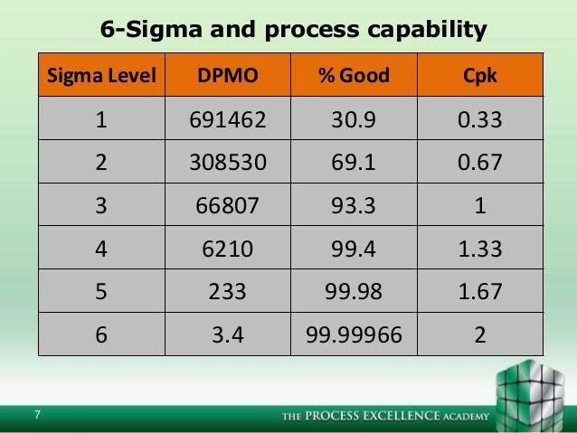 3 sigma vs 6 sigma pdf