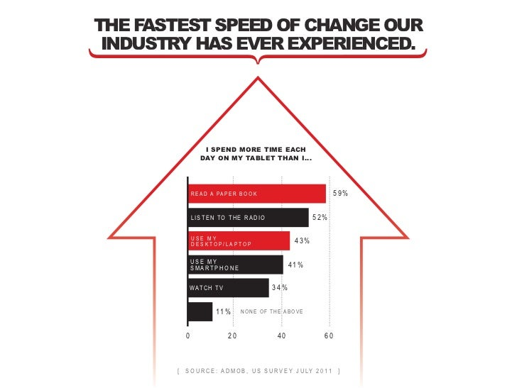 the fastest speed of change our industry has ever experienced.                   i spend more time each                  d...