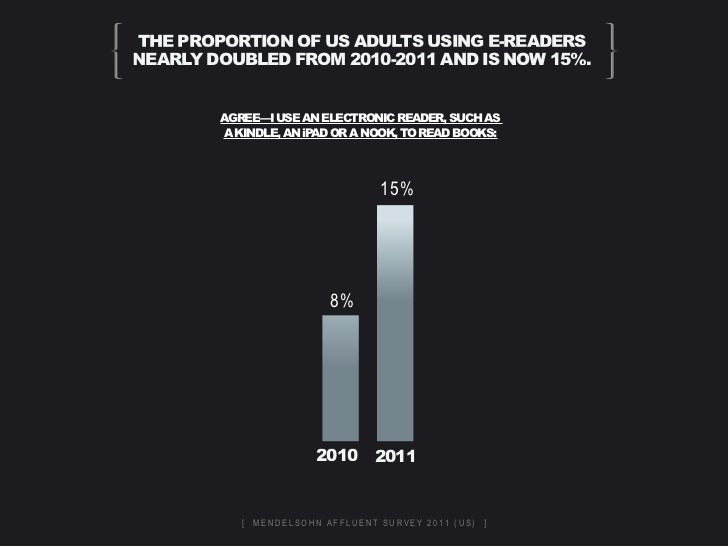 the proportion of us adults using e-readersnearly doubled from 2010-2011 and is now 15%.        agree—i use an electronic ...