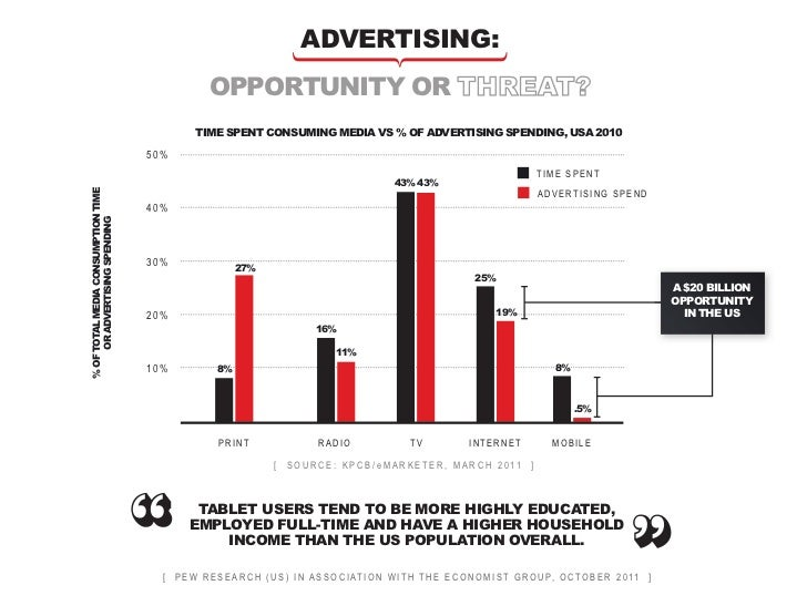 conclusion       the big questions       we ask ourselves             (and you might too)  Will the medium change media?  ...