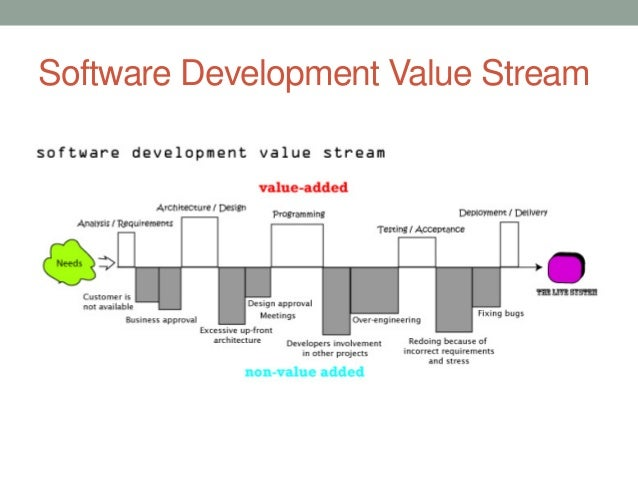 lean based sofware development