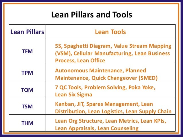 lean tqm Total quality management (tqm) is an approach to success through continuous improvement learn more about tqm and find resources like pdfs at asqorg.
