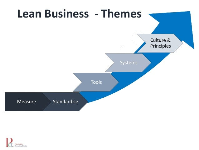 An Introduction to the Lean Business Model