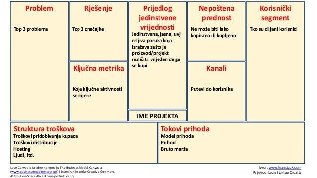 Problem Top 3 problema  Rješenje Top 3 značajke  Ključna metrika  Prijedlog jedinstvene vrijednosti  Jedinstvena, jasna, u...