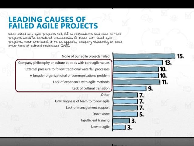 Using Lean Startup for Organizational Change