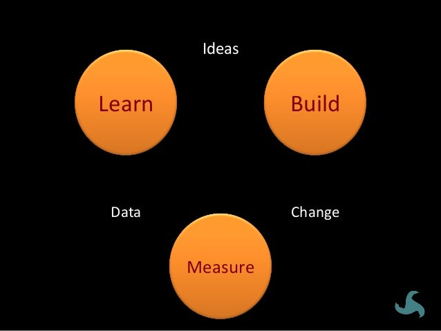 Opportunity 1.CREATE 2.BUILD 3.FORM 4.ENLIST SenseofUrgency GuidingCoaliVon StrategicVision &IniVaVves V...