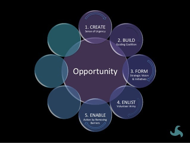 Form a Strategic Vision • Shape a vision to help steer the change effort and develop strategic initiatives to achieve tha...