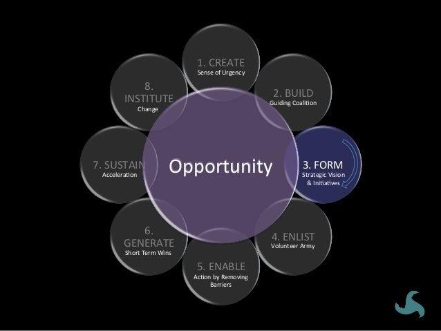 Opportunity 1.CREATE 2.BUILD 3.FORM 4.ENLIST 5.ENABLE 6. GENERATE 7.SUSTAIN 8. INSTITUTE SenseofUrgency...