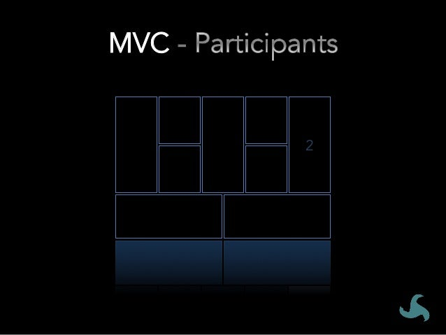 MVC # • Associate your MVC Canvas with a set of Change Participants 1. Annotate your stream map and/or 5 Whys analysis w...