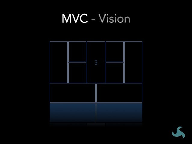 MVC # • Formulate a Vision for your MVC 1. Conduct a workshop with your recipients to come up with a Vision statement th...