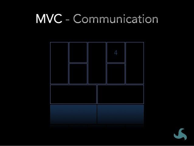 MVC - • Plan Change in a co-creative way • Expect your change plan to be wrong