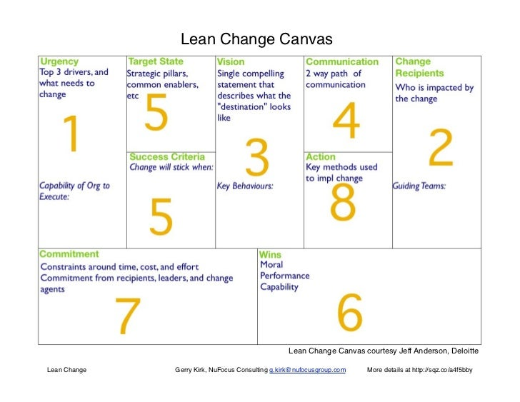 Lean Change Canvas                                                   Lean Change Canvas courtesy Jeff Anderson, DeloitteLe...