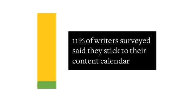 11% of writers surveyed said they stick to their content calendar