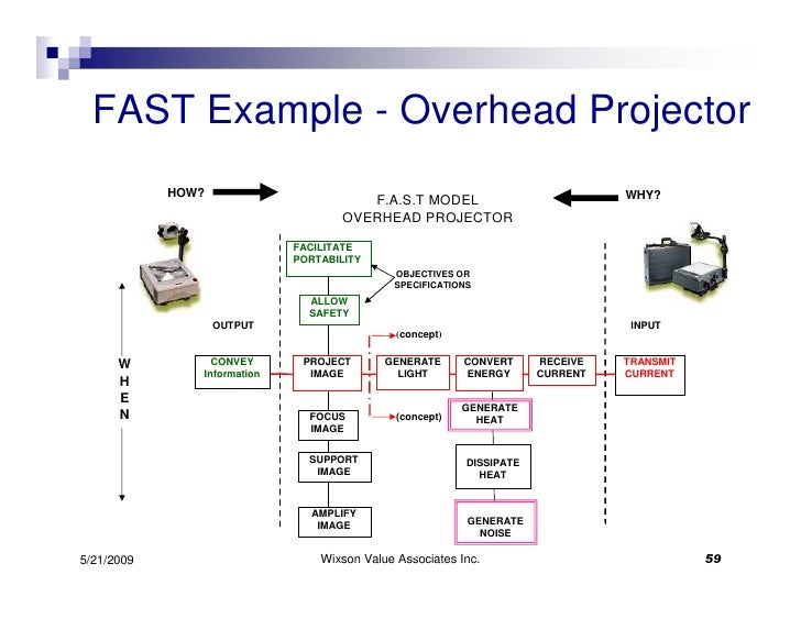 Lean designwith ve fast example ccuart Images